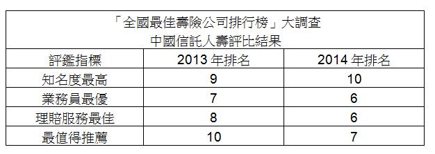 中國信託人壽獲「保險品質獎」四大獎項肯定