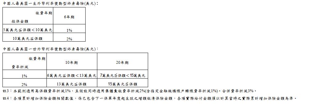 中壽美元保單夯 退休規劃首選