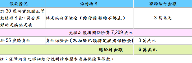 台灣人壽首張外幣健康險「美滿加倍外幣終身保險」上市