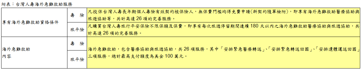 保戶國外有難 台灣人壽海外急難救助即時啟動