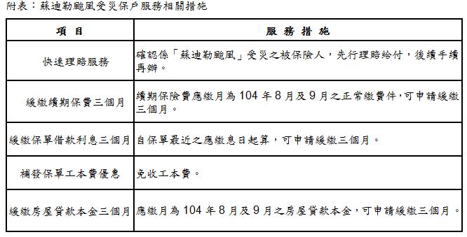 蘇迪勒颱風來襲 台灣人壽貼心提供保戶服務措施