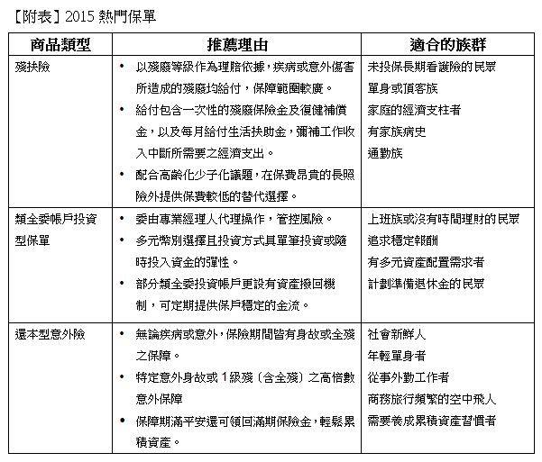 中信人壽推薦2015新春熱門保單